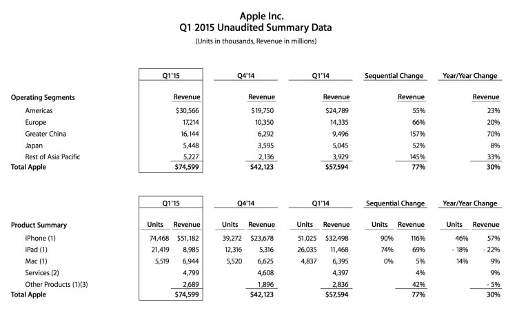 Apple da record: 74.4 milioni di iPhone venduti nell'ultimo trimestre!